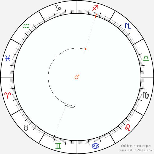 Mars Retrograde Astro Calendar 2022