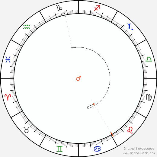 Mars Retrograde Astro Calendar 2025