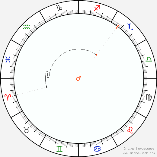 Mars Retrograde Astro Calendar 2035
