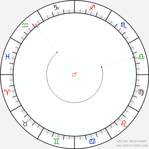 Mars Retrograde Astro Calendar 2045