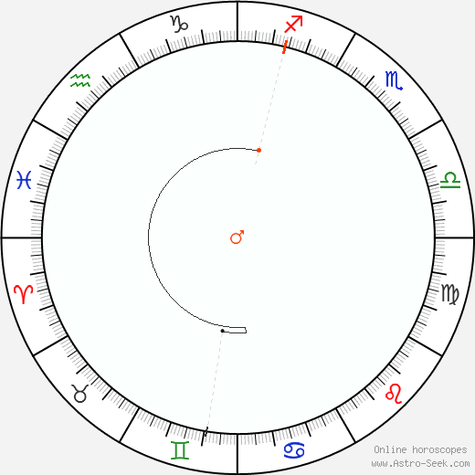 Mars Retrograde Astro Calendar 2054