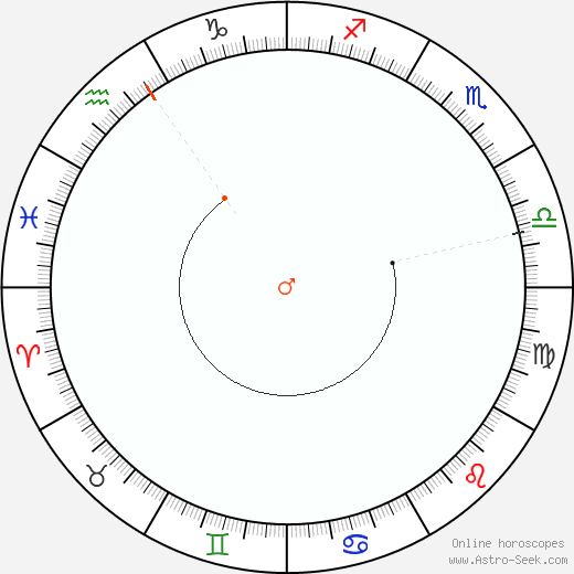 Mars Retrograde Astro Calendar 2092