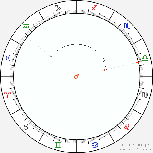 Mars Retrograde Astro Calendar 2093