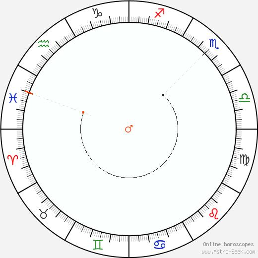 Mars Retrograde Astro Calendar 2096