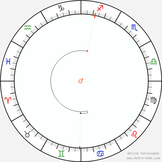 Marte Retrograde Astro Calendar 1802