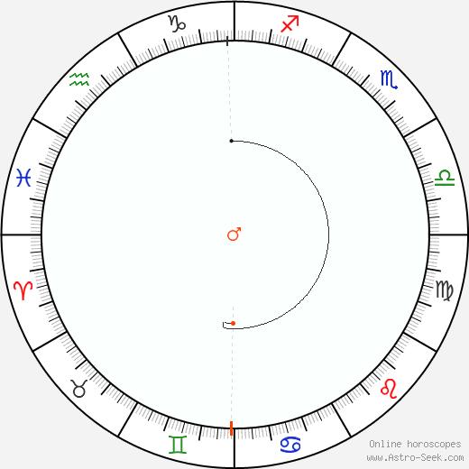 Marte Retrograde Astro Calendar 1803