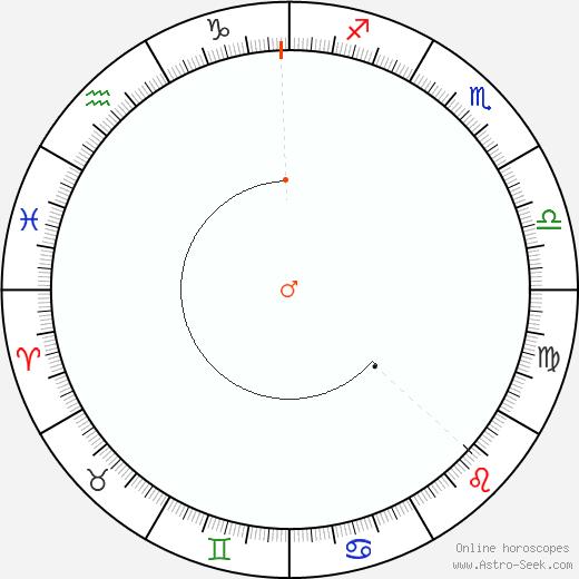Marte Retrograde Astro Calendar 1804