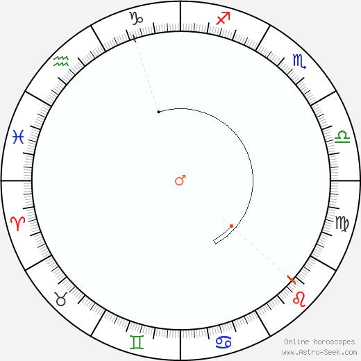 Marte Retrograde Astro Calendar 1805