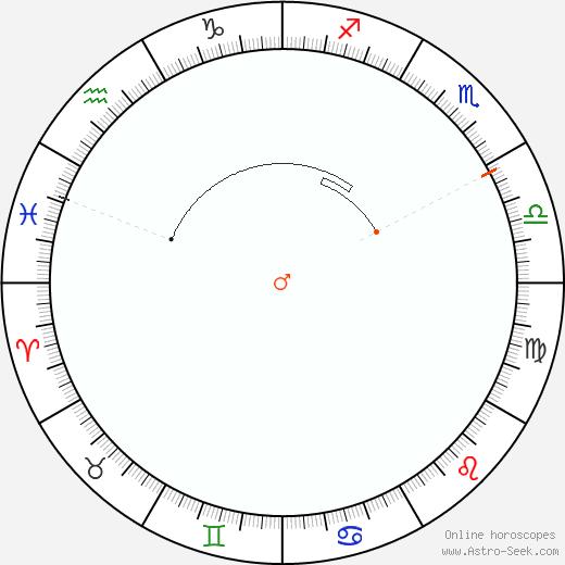 Marte Retrograde Astro Calendar 1811