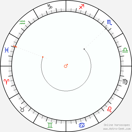 Marte Retrograde Astro Calendar 1812
