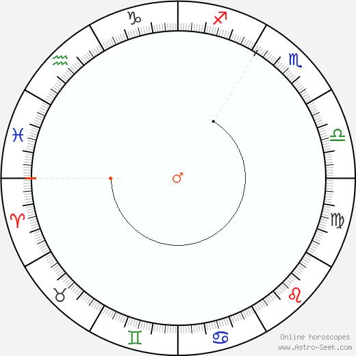 Marte Retrograde Astro Calendar 1814