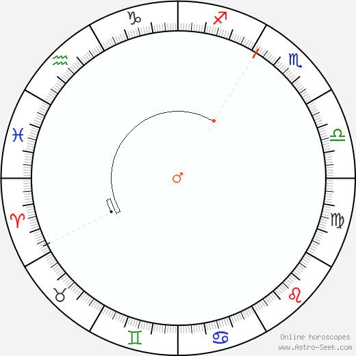 Marte Retrograde Astro Calendar 1815