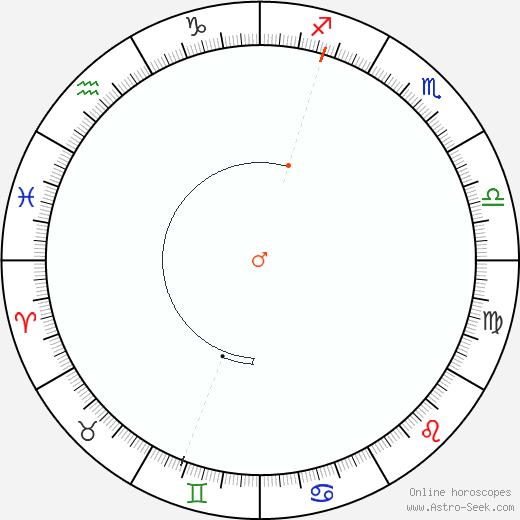 Marte Retrograde Astro Calendar 1817