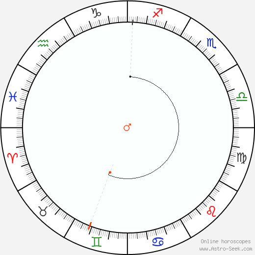 Marte Retrograde Astro Calendar 1818