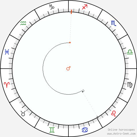 Marte Retrograde Astro Calendar 1819