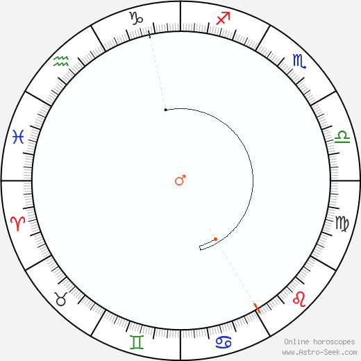 Marte Retrograde Astro Calendar 1820