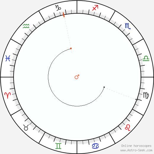 Marte Retrograde Astro Calendar 1821