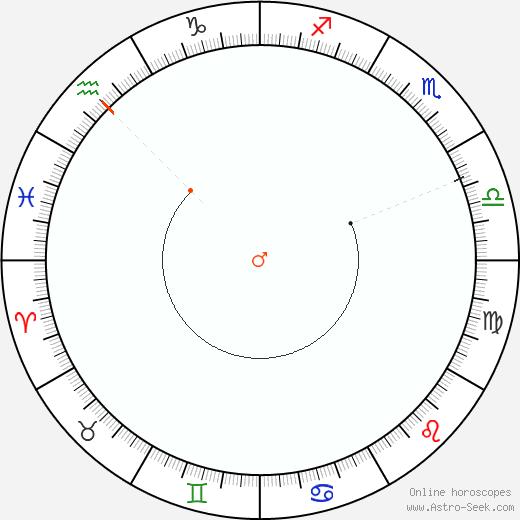 Marte Retrograde Astro Calendar 1825