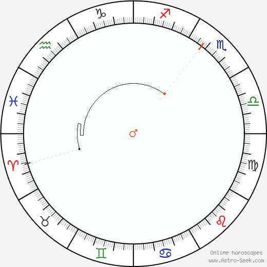 Marte Retrograde Astro Calendar 1830