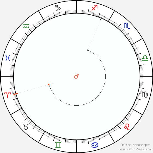 Marte Retrograde Astro Calendar 1831