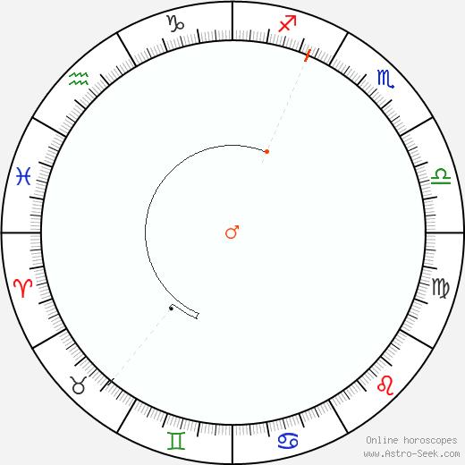 Marte Retrograde Astro Calendar 1832