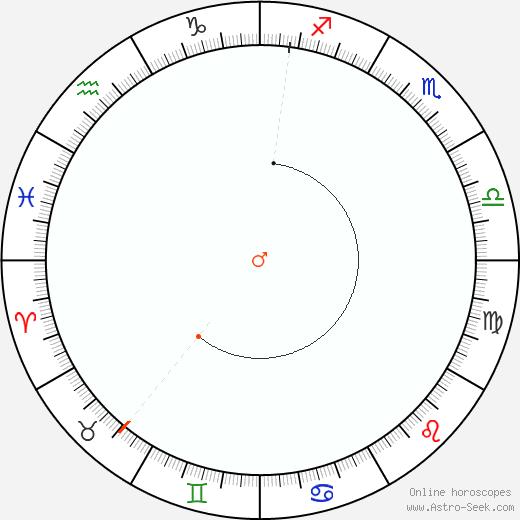 Marte Retrograde Astro Calendar 1833