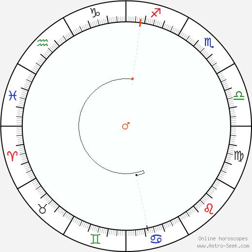 Marte Retrograde Astro Calendar 1834