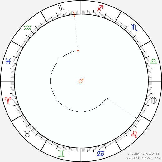 Marte Retrograde Astro Calendar 1836