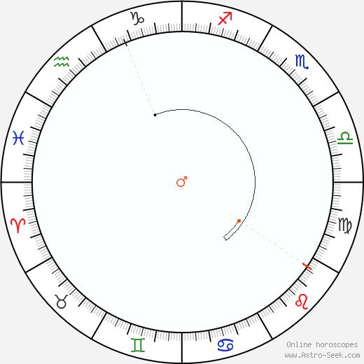 Marte Retrograde Astro Calendar 1837