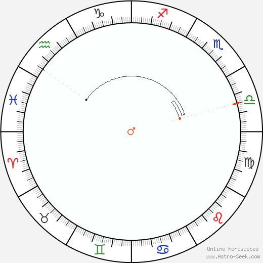 Marte Retrograde Astro Calendar 1841