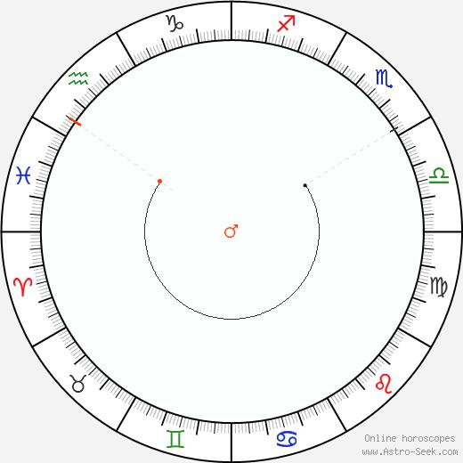 Marte Retrograde Astro Calendar 1842