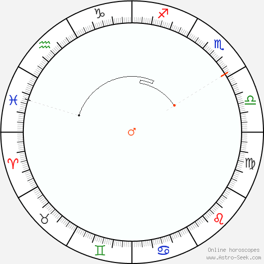 Marte Retrograde Astro Calendar 1843
