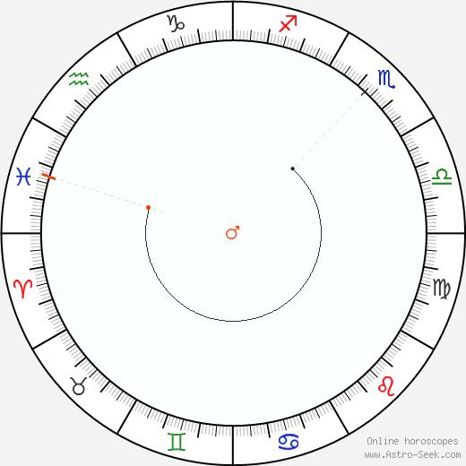 Marte Retrograde Astro Calendar 1844