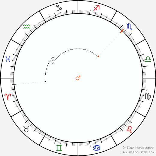 Marte Retrograde Astro Calendar 1845