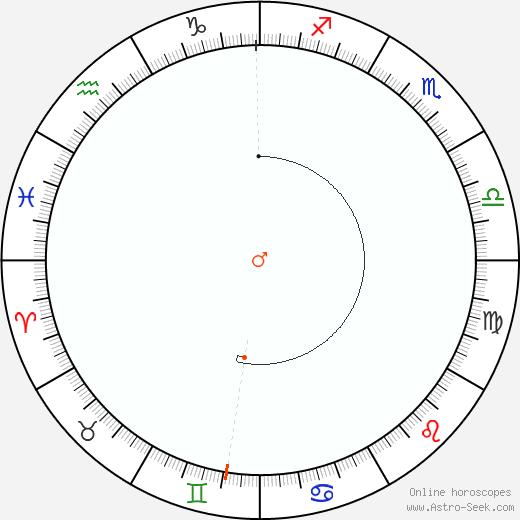 Marte Retrograde Astro Calendar 1850