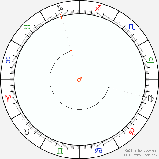 Marte Retrograde Astro Calendar 1853