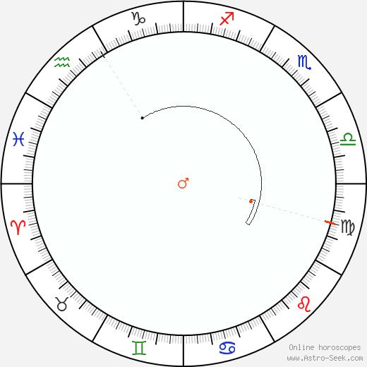 Marte Retrograde Astro Calendar 1854