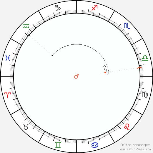 Marte Retrograde Astro Calendar 1856