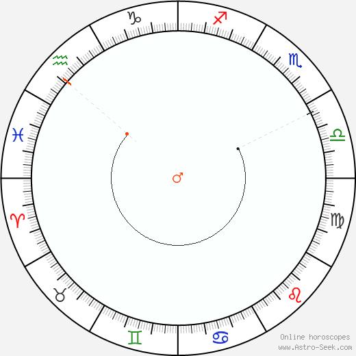 Marte Retrograde Astro Calendar 1857