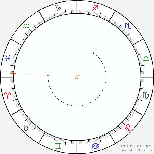 Marte Retrograde Astro Calendar 1861