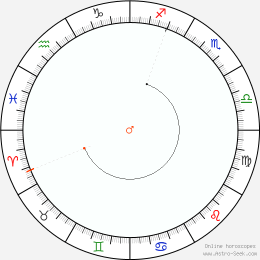 Marte Retrograde Astro Calendar 1863