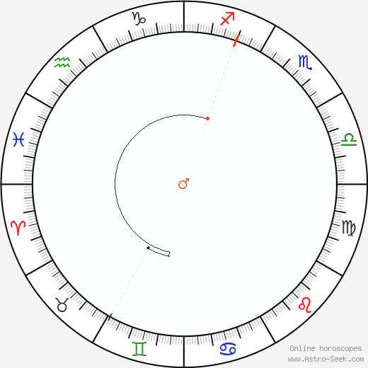 Marte Retrograde Astro Calendar 1864