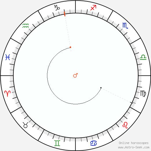 Marte Retrograde Astro Calendar 1868