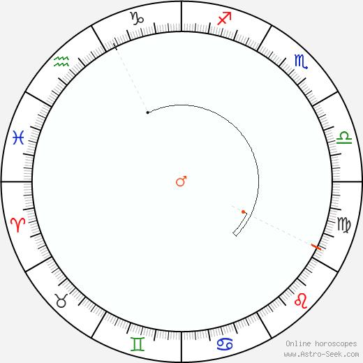 Marte Retrograde Astro Calendar 1869