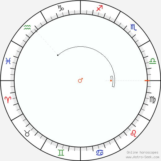 Marte Retrograde Astro Calendar 1871