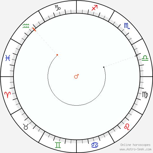 Marte Retrograde Astro Calendar 1872