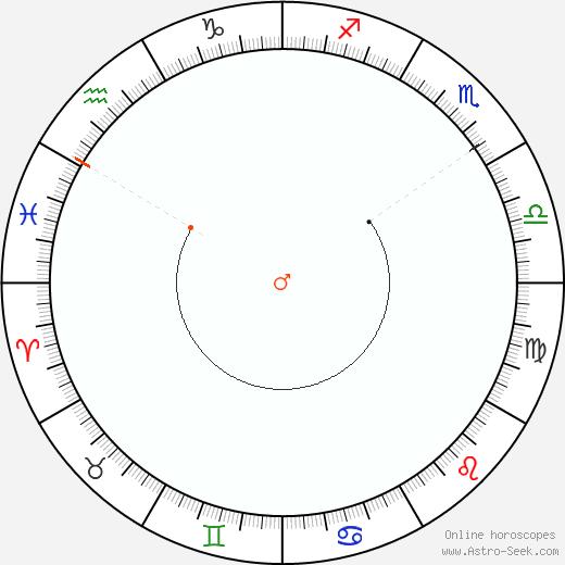 Marte Retrograde Astro Calendar 1874