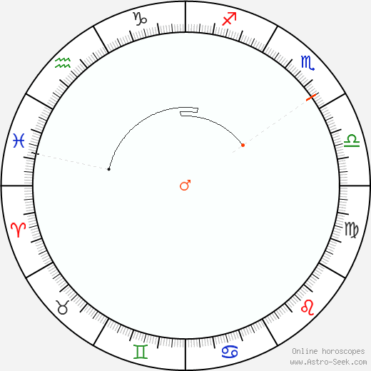 Marte Retrograde Astro Calendar 1875