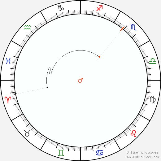 Marte Retrograde Astro Calendar 1877
