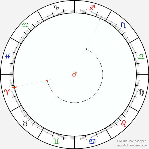 Marte Retrograde Astro Calendar 1878